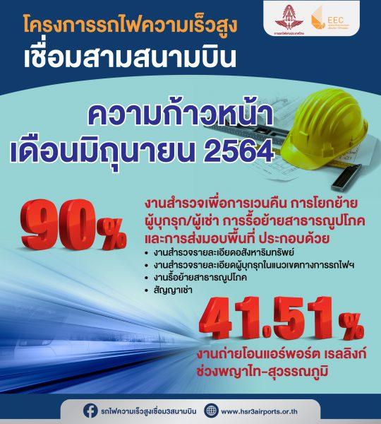 ความก้าวหน้าโครงการเดือนมิถุนายน 2564